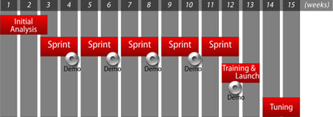 An OutSystems Agile project in sprints