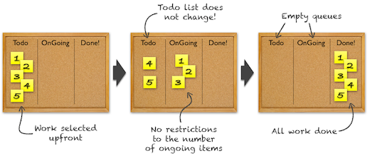 Scrum vs Kanban: a typical Scrum board