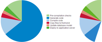 Before and after 1-Click Publish optimizations pie-chart