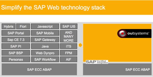 Simplify SAP's web technology with a unified stack