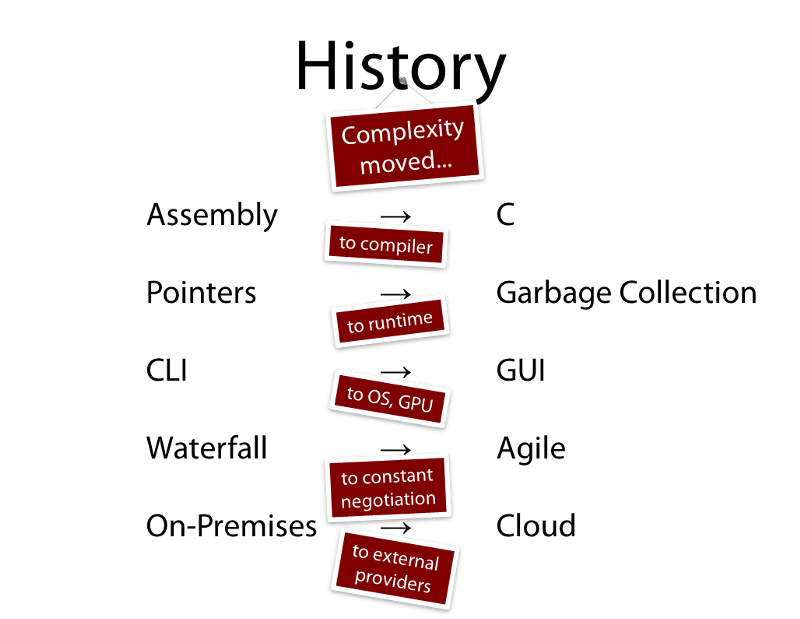 IT complexity history