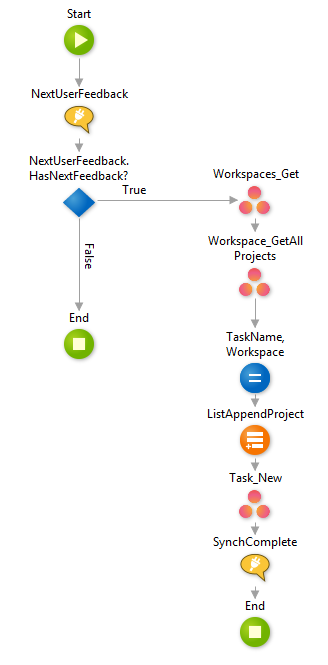 OutSystems and Asana integration - feedback synchronization logic 1