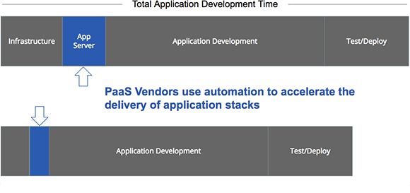PaaS uses automation to accelerate the delivery of application stacks.
