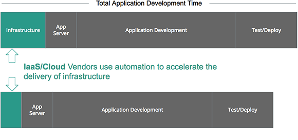 IaaS uses automation to accelerate the delivery of infrastructure.