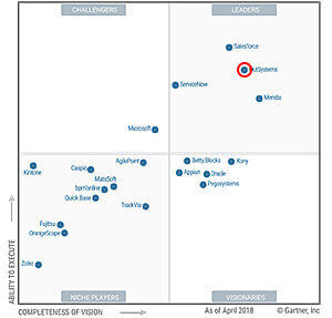 Gartner Magic Quadrant for High-Productivity Application Platform as a Service 2018