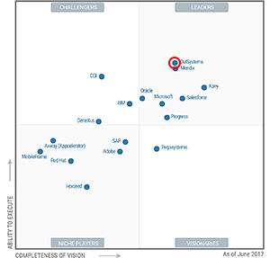 Magic Quadrant for Mobile App Development Platforms, 2017