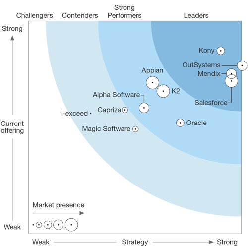Low-code Platforms Forrester Wave Mobile