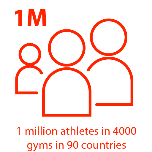 1 million athletes in 4000 gyms in 90 countries