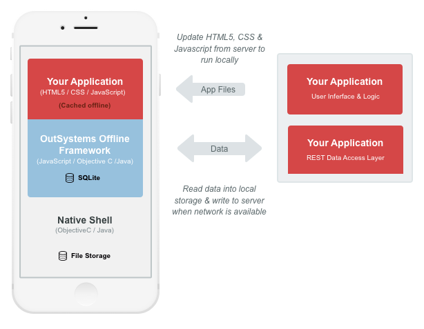 Can I build offline mobile apps with OutSystems