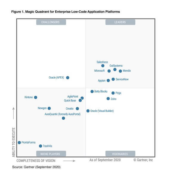 LCAP - Gartner Magic Quadrant for Enterprise Low-Code Application Platforms, 2019