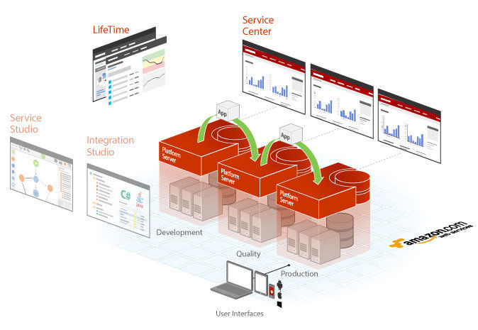 Outsystems Enterprise Apaas