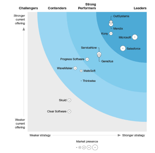 Low Code Development Platforms for Developer Pros - Forrester Wave