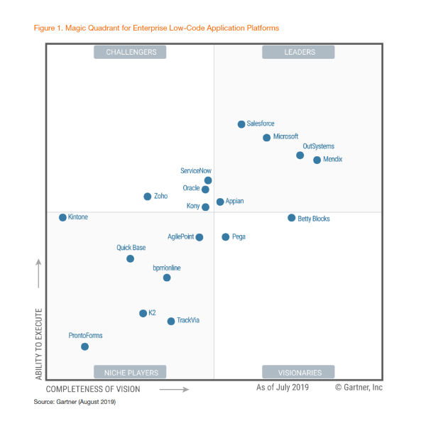 Gartner Magic Quadrant for Enterprise Low-Code Application Platforms, 2019