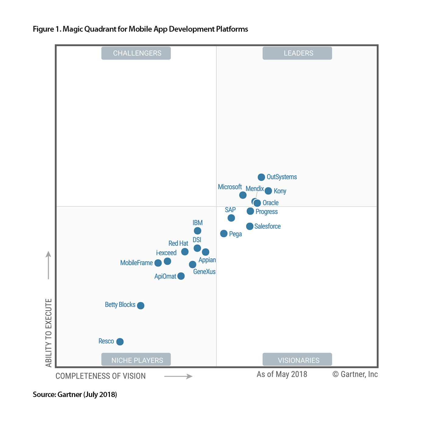 outsystems-gartner-mq-madp