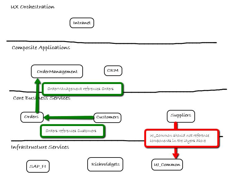 4-layer architecture