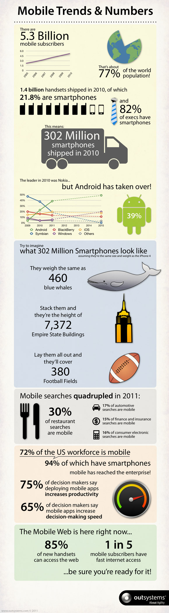 Mobile Trends and Numbers - Infographic