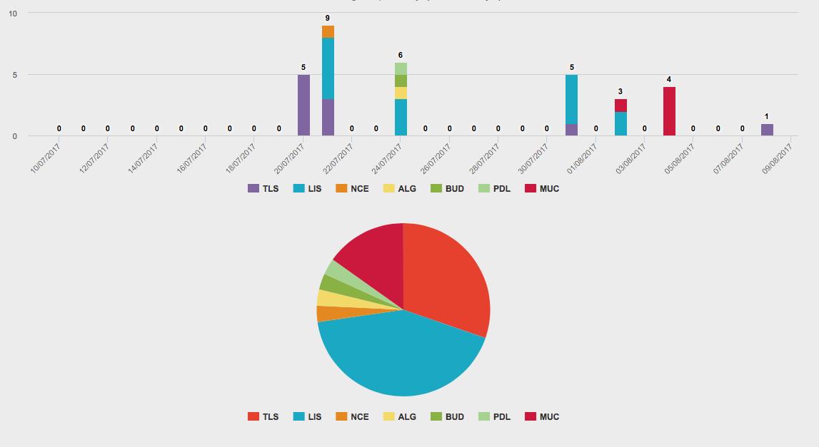 Charts Default Legends Colors Are Different Per Chart Type Outsystems
