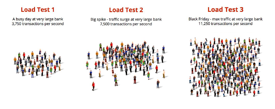 Load test representing a large bank