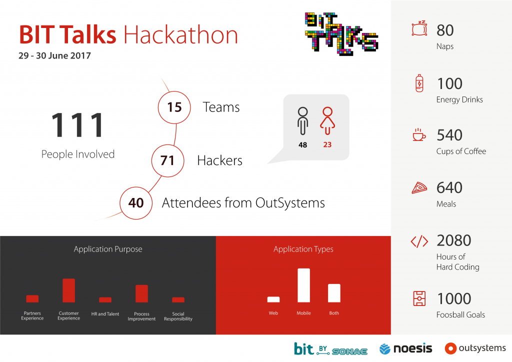 BIT Talks Hackathon results