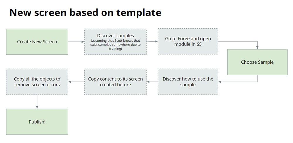 Creating a screen from a template or sample was improved, and it is now three very easy steps instead of eight.
