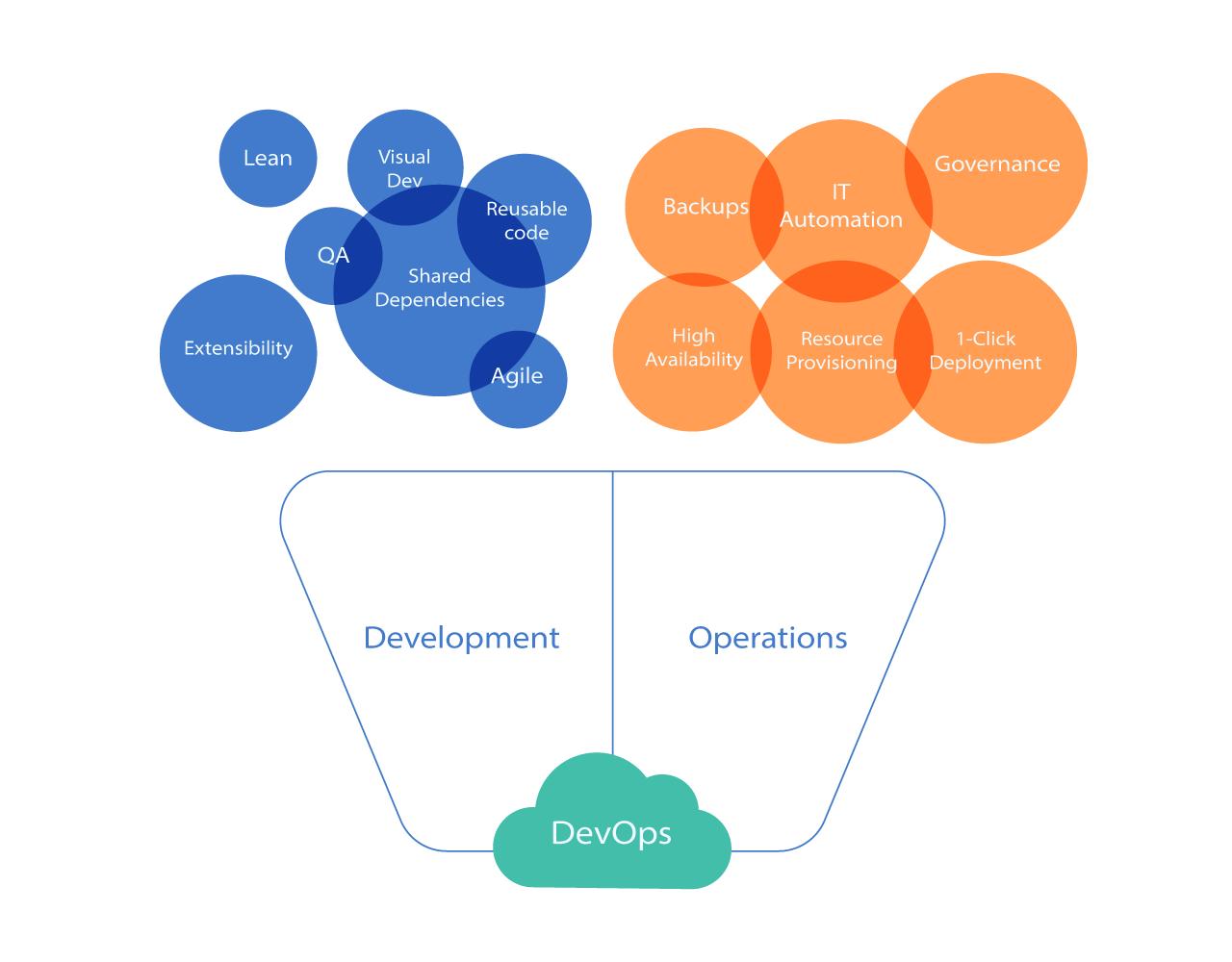 Development + Operations = DevOps