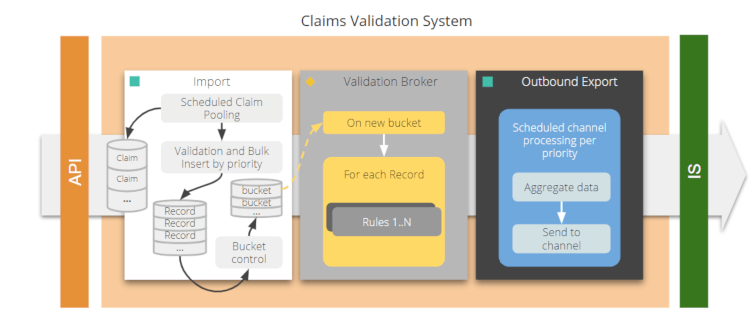 claims validation system in greater detail