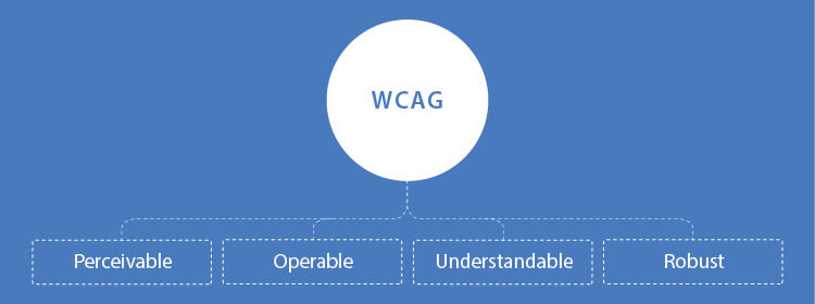 POUR Principles of WCAG: Perceivable, Operable, Understandable, and Robust