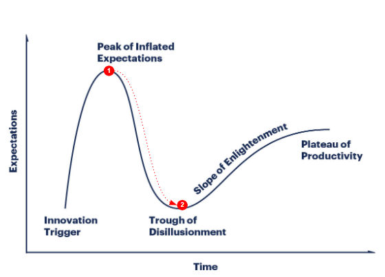 Gartner's Hype Cycle - Expectations and Time