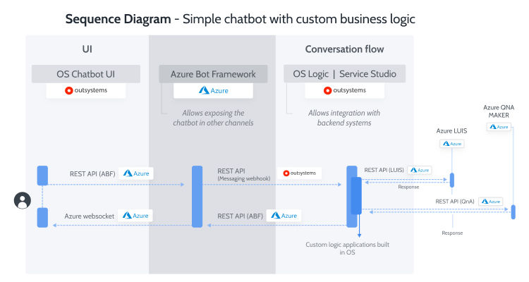 Sequence diagram option in the Chatbot Configurator
