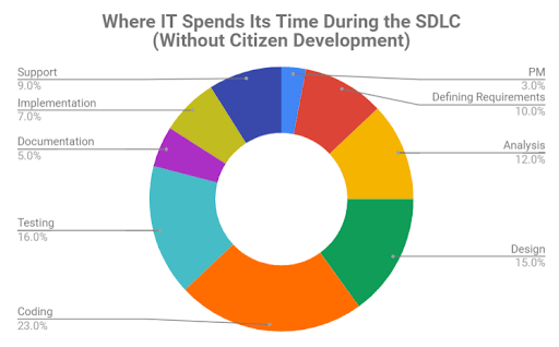 Where IT spends its time during the SDLC without citizen development