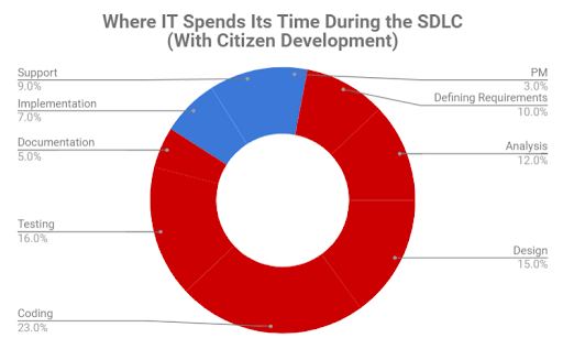 Where IT spends its time during SDLC with citizen development