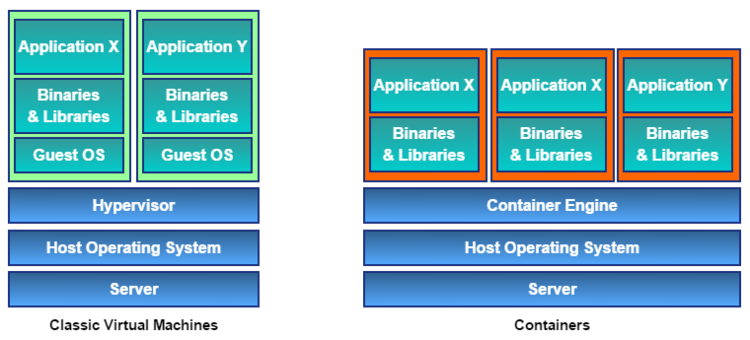 Classic virtual machines vs containers.