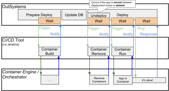 Interactions between OutSystems, the CI/CD tool and the container engine.