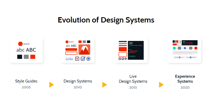 Defining the Experience System: Going Beyond Design Systems