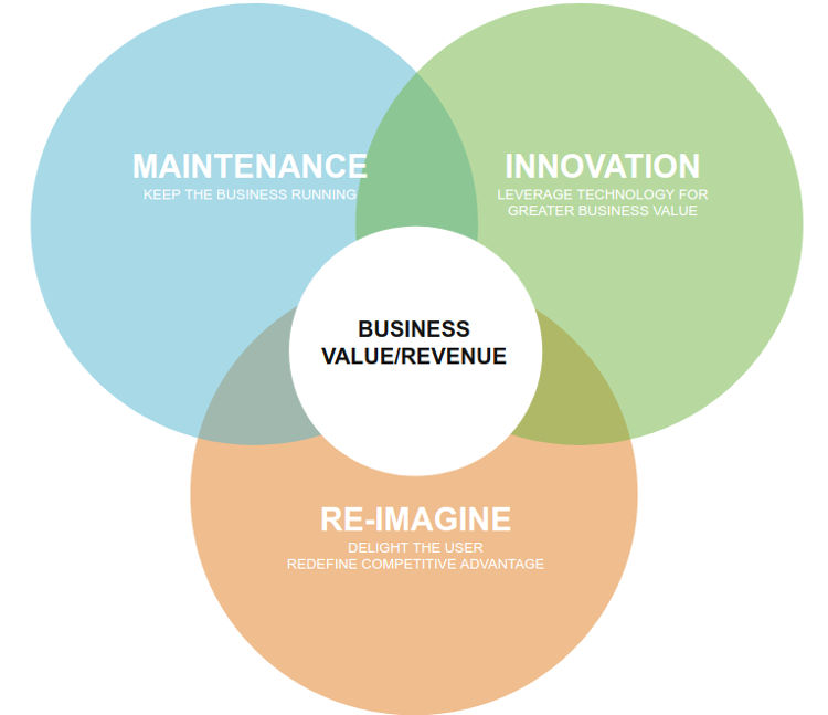 Maintenance, Innovation and Re-Imagination
