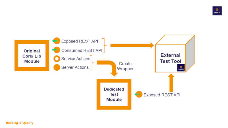 Visualization of a testing architecture in OutSystems