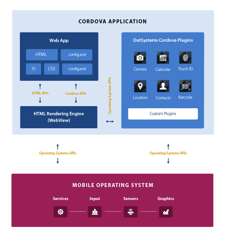 How the Mobile Apps Build Service Works