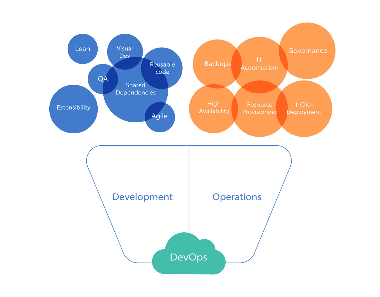 Development + Operations = DevOps