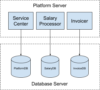 How to Manage Database Resources in OutSystems: SQL Server Resource Governor