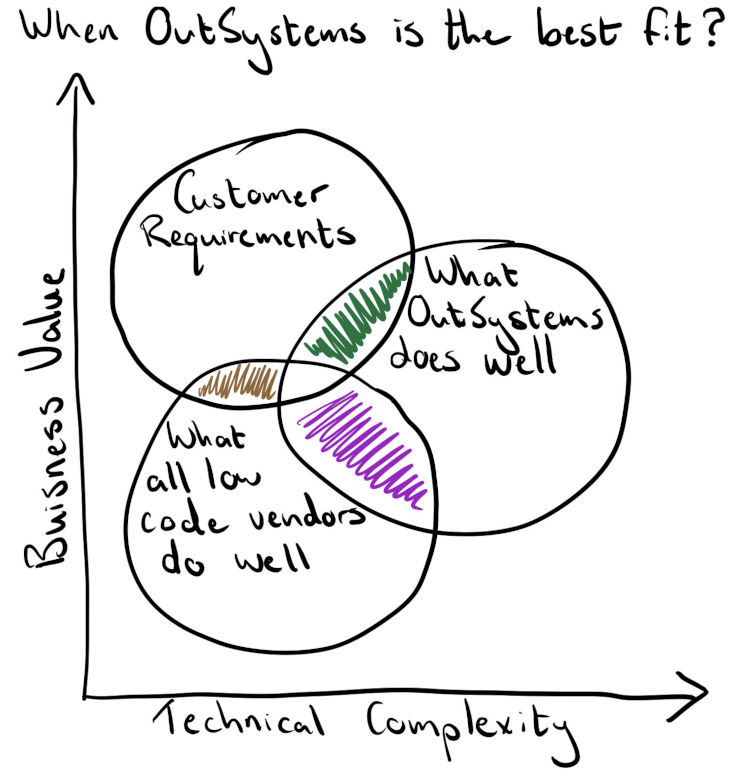 Venn Diagram explaining where OutSystems and low-code platforms fit when it comes to meet customer requirements