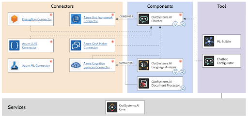 OutSystems AI for Applications