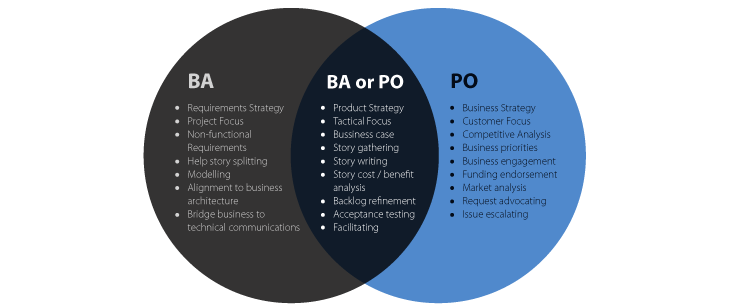 Product Owner vs Business Analyst Roles and Focus