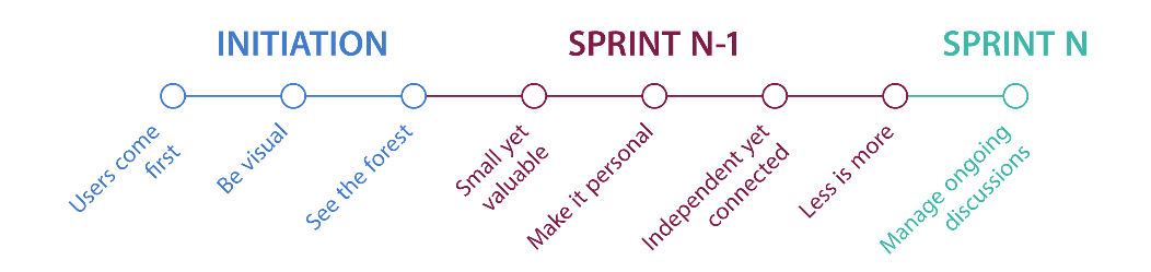 Sprint and iterations timeline