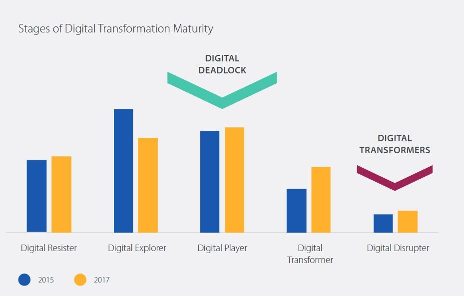 Stages of Digital Transformation Maturity