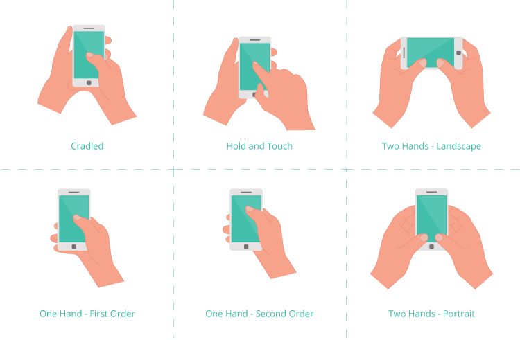 Common ways people hold and touch mobile phones.