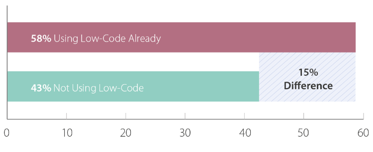 Combining Levels 3, 4, and 5 of Agile Adoption
