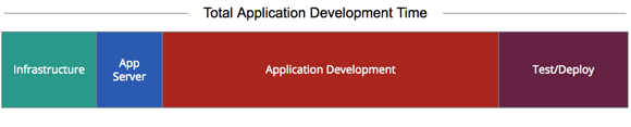 Total Application Development Time