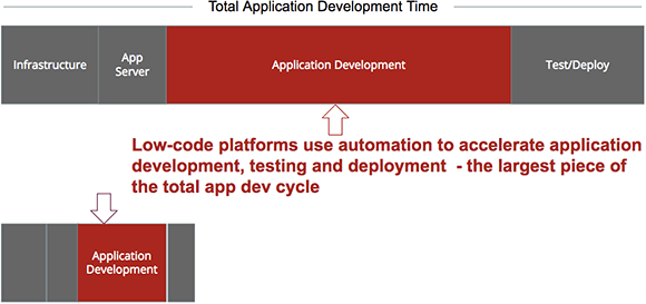 Low-code application platforms use automation to accelerate application development.