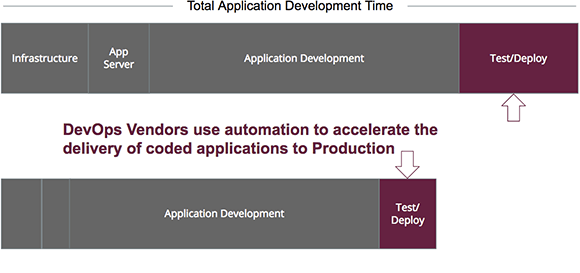 DevOps uses automation to accelerate the delivery of coded applications to production.