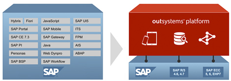 OutSystems Platform and SAP